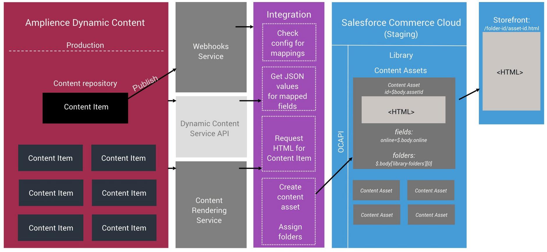 SFCC content asset integration architecture