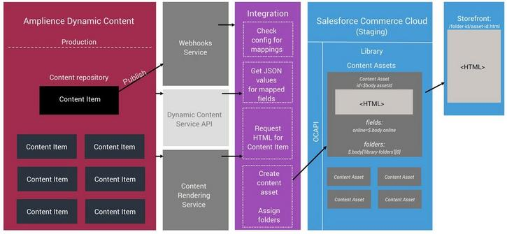 SFCC content asset integration architecture