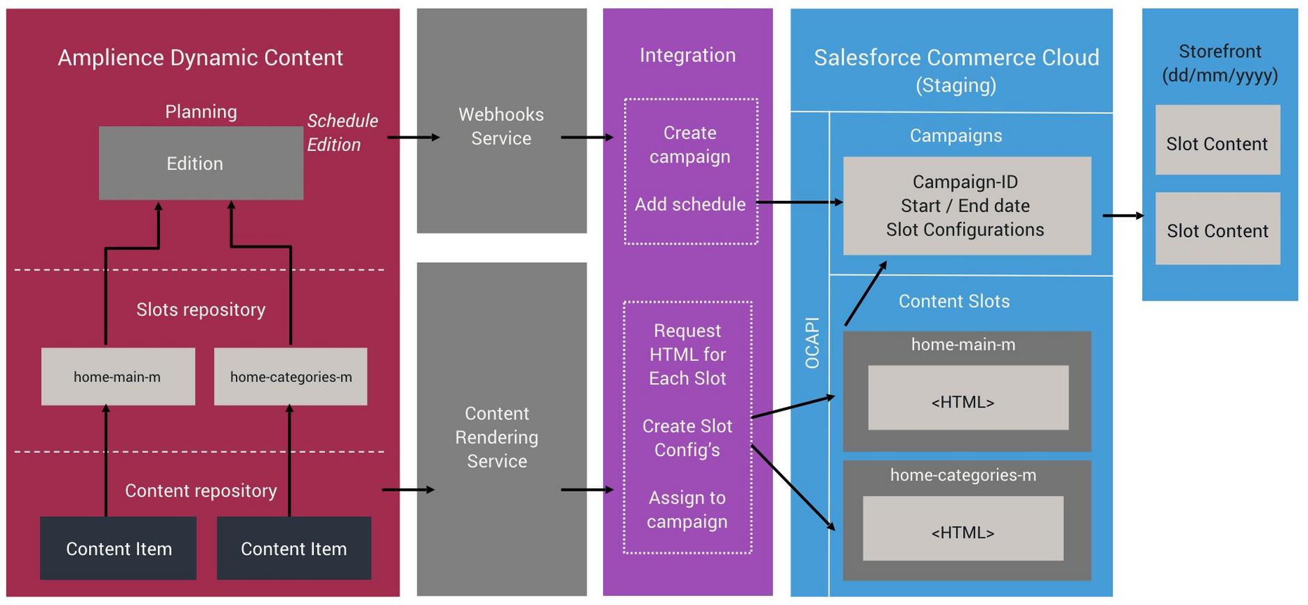 Dynamic Content SFCC integration architecture