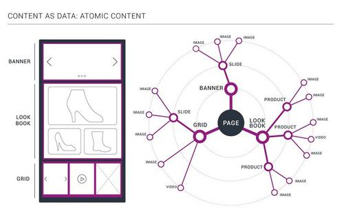 Content as data