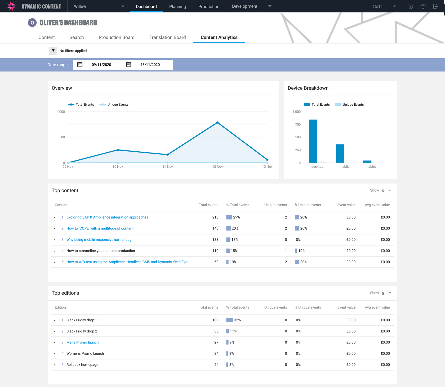 The Google Analytics sample dashboard extension