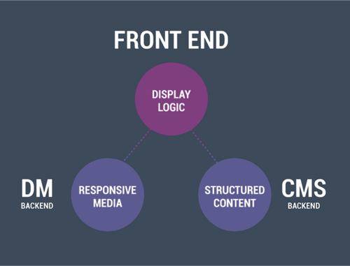 Content is separated from the way it is presented