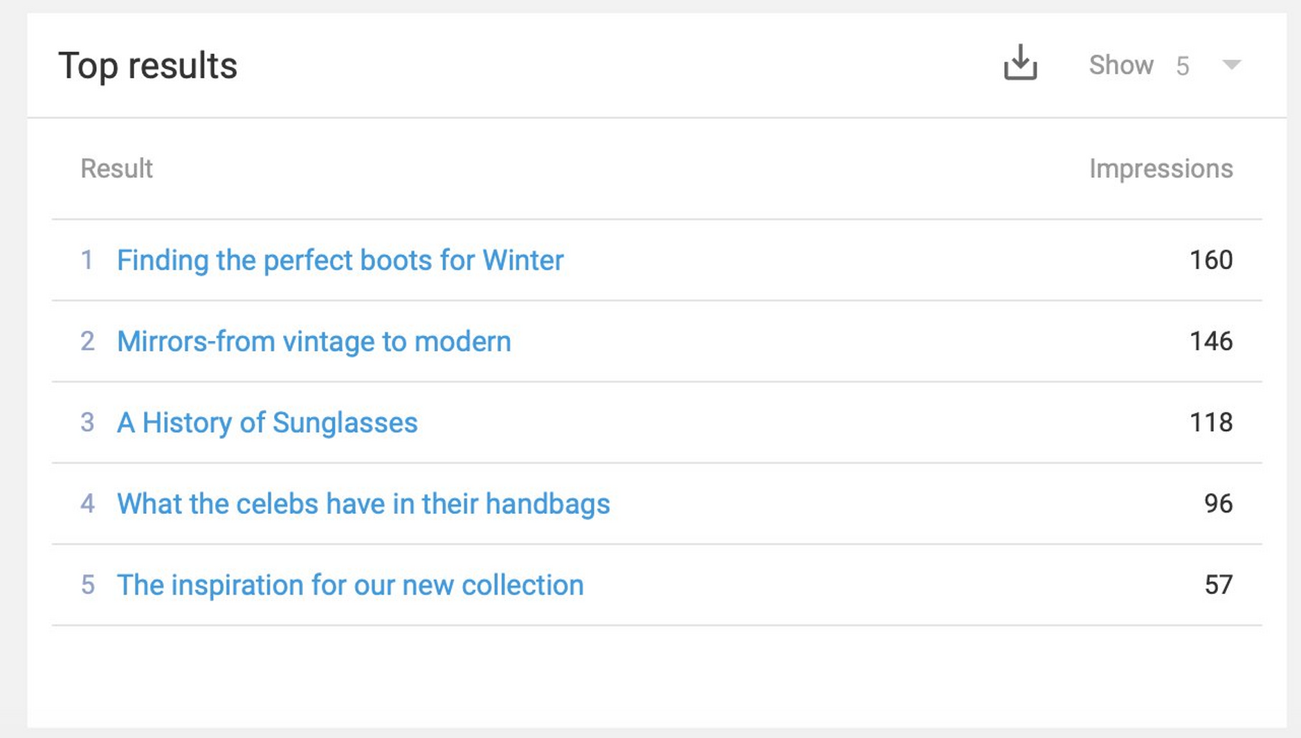 The top results widget shows the most commonly returned results across all searches