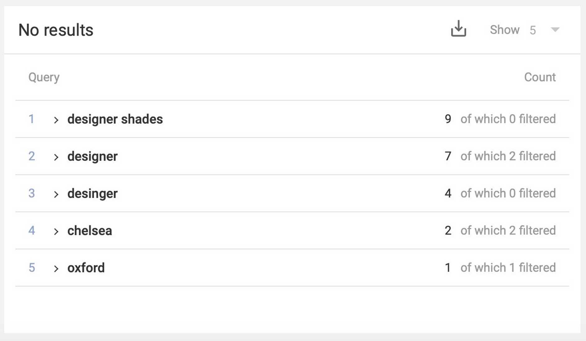 The no results widget shows the most common search queries that returned zero results