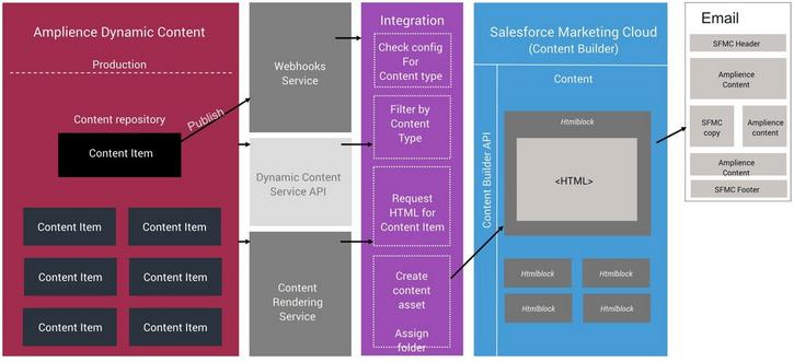 The architecture of the SMFC integration