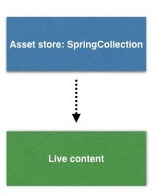 Content rules for the preparing the assets for an upcoming season example