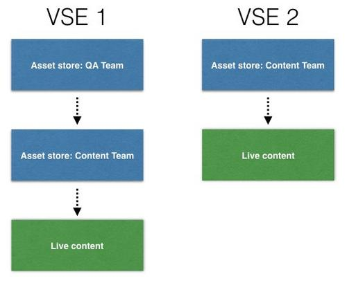 Content rules for the multiple projects example