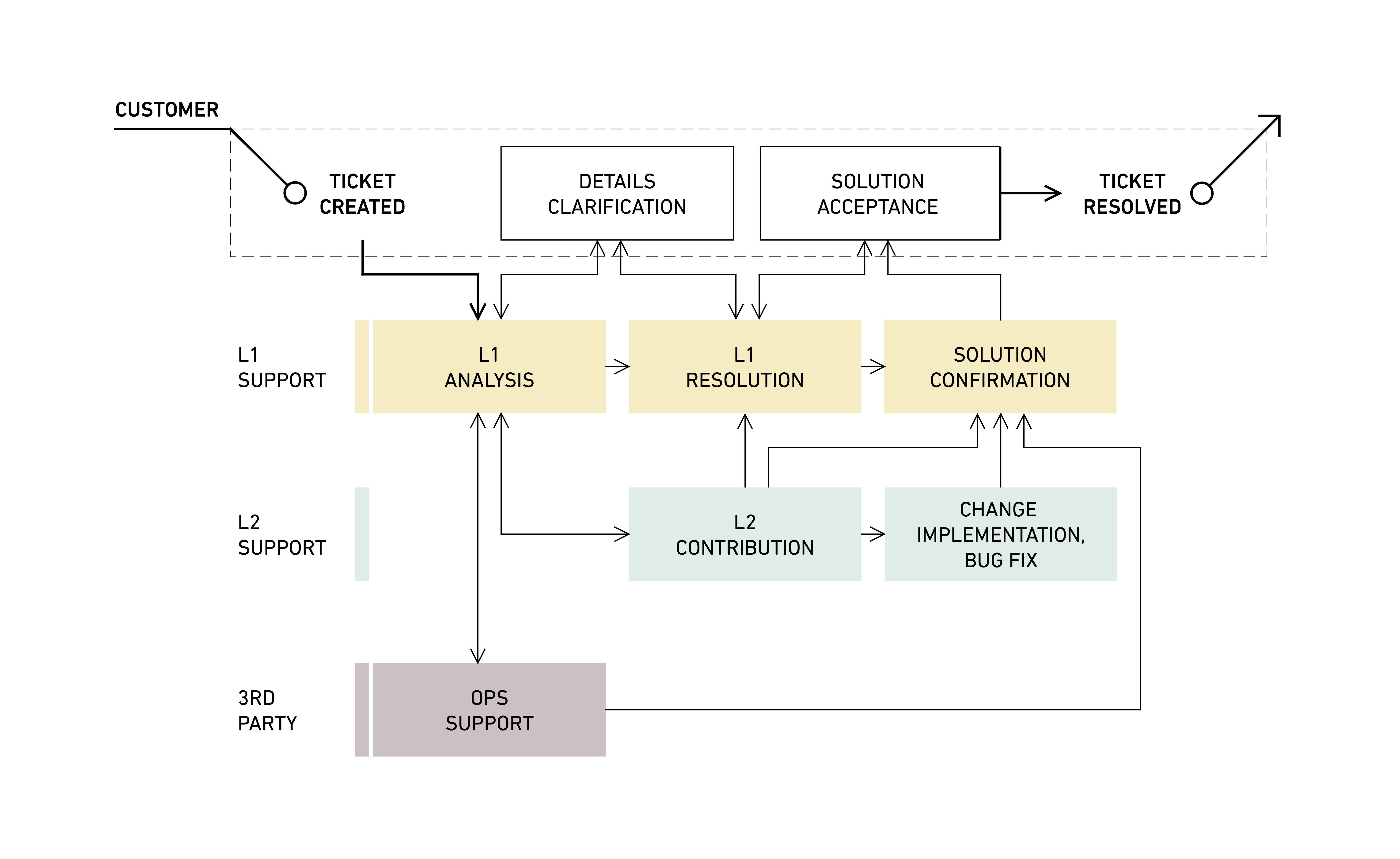 Holistic approach-scheme
