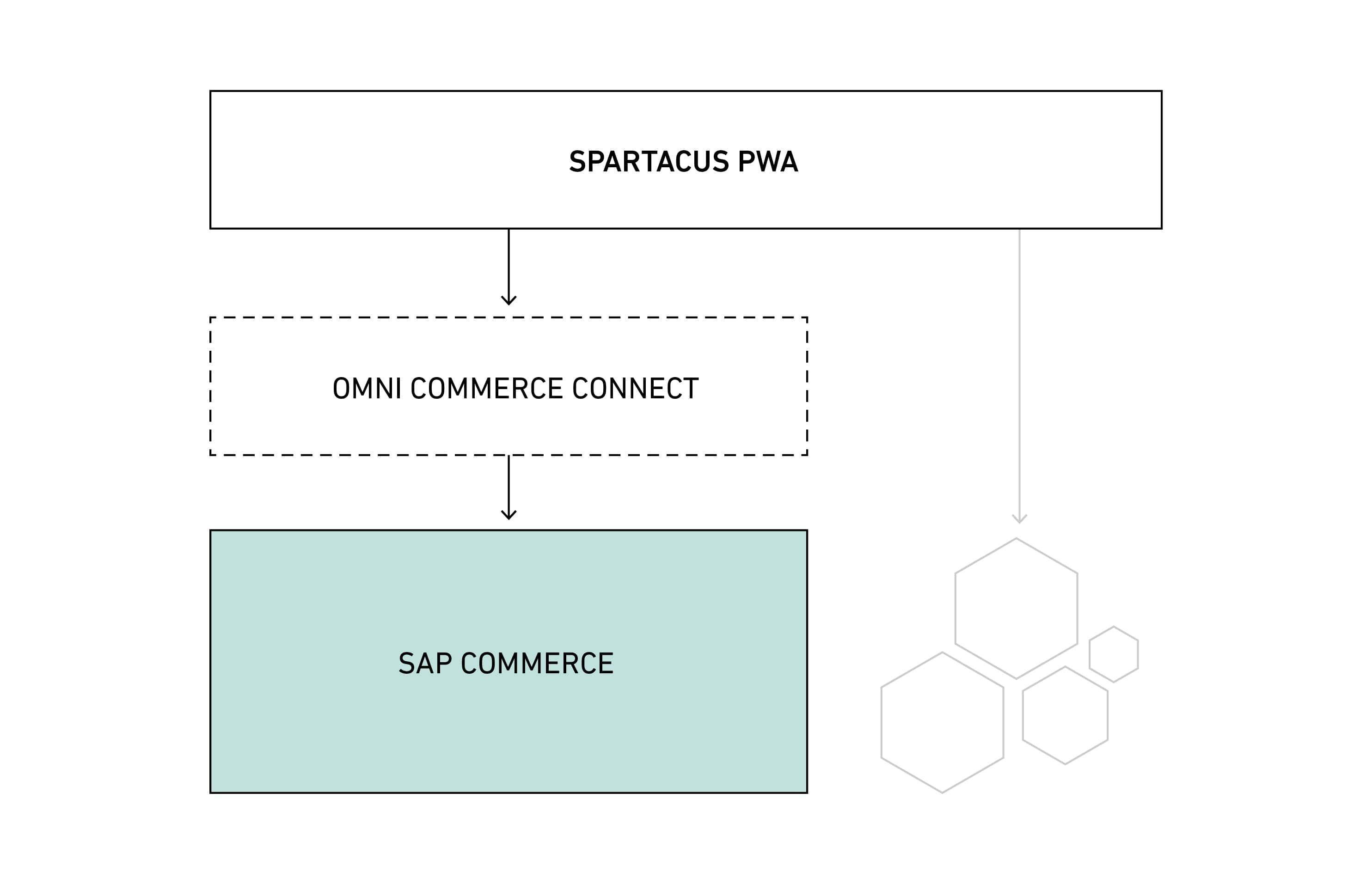 Omni Commerce Connect