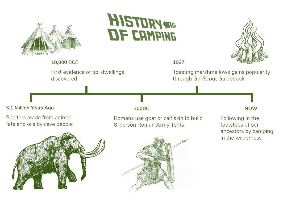History of camping 3