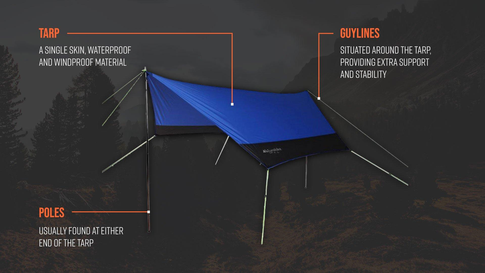 An image of a Eurohike tarp with labels describing the different areas of the tarp